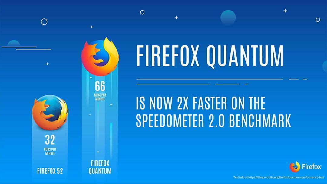 Firefox Quantum Tüm Tarayıcıları Geride Bırakan Performansı ile Kullanıcılara Sunuldu